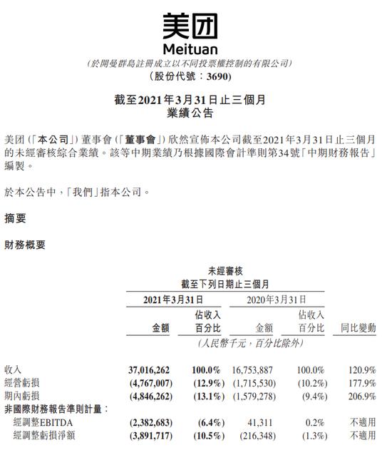 美团:第一季度经调整净亏损38.92亿元 去年同期为亏损2.16亿元