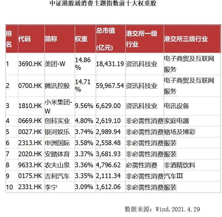 银华基金李宜璇:盈利修复是港股向好基础,更看好消费、科网股