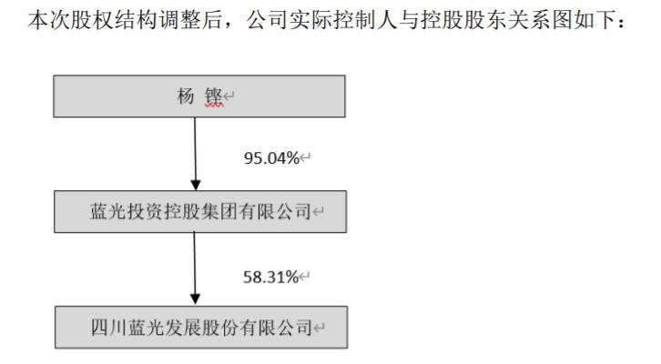 资色・公告丨杨铿转让蓝光发展超1.69亿股股份予蓝光集团
