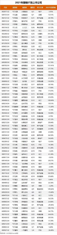今年70家A股公司摘帽:8家年内涨幅翻倍 退市股惨遭27个跌停