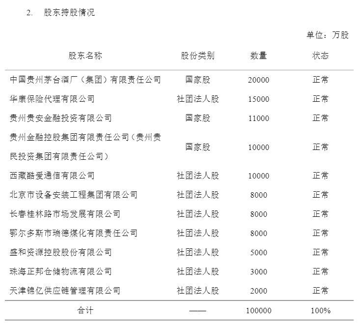 华贵人寿股东变更获批 贵州金融控股集团成第一大股东