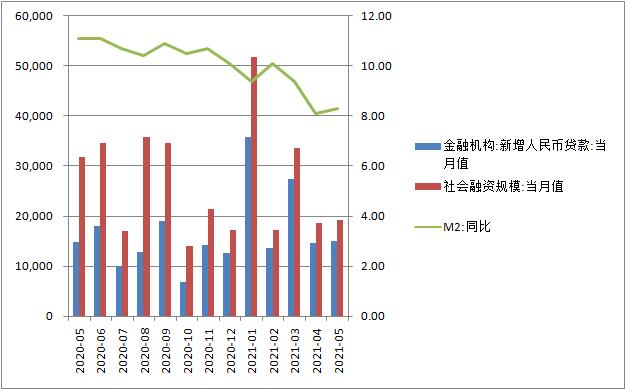 5月信贷超预期多增,实体支持力度稳固