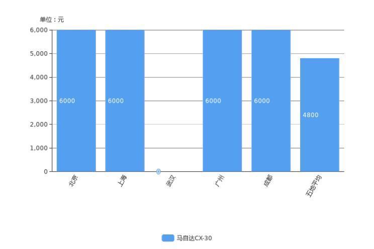 昂科拉降4.7万 本周小型SUV降价排行