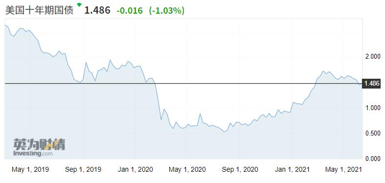 瑞银:再通胀预期下 短期内重返科技股将是个错误