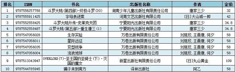 """""""斗罗大陆""""四种新书强势上榜,热门影视剧带动相关图书热销 5月新书榜"""