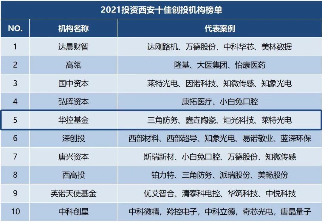 华控基金成功入围「2021投资西安十佳创投机构榜单」