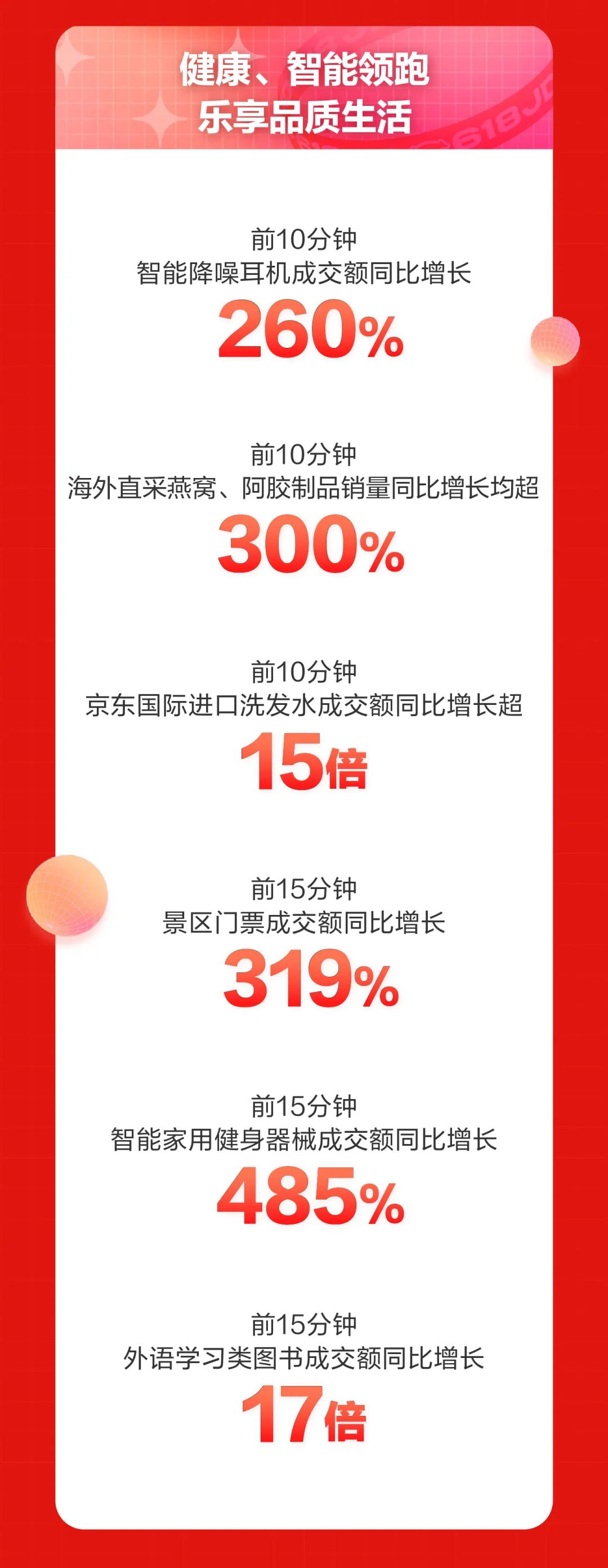 京东618最新战报:京东超市开场3分钟整体成交额增超10倍