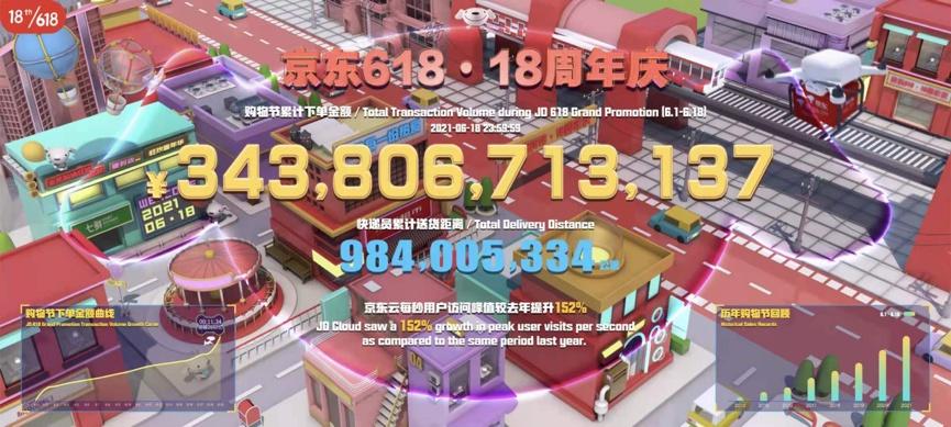 3438亿元!京东618累计下单金额再创新纪录 | 公司汇