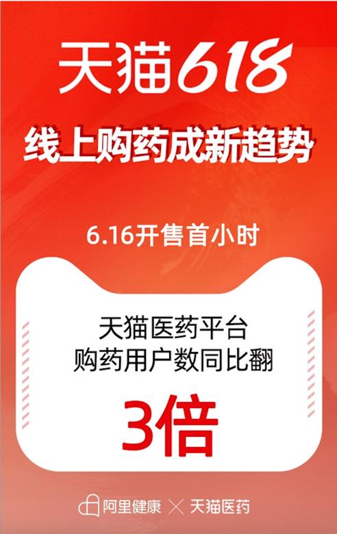 """天猫医药618的""""数字化保健"""":成为药企品牌线上高速增长的最好平台"""
