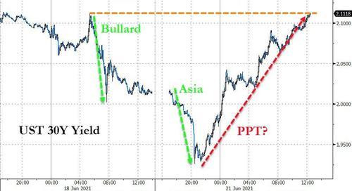 """长期美债收益率上演""""惊天大逆转""""!投行重启曲线陡峭化押注"""