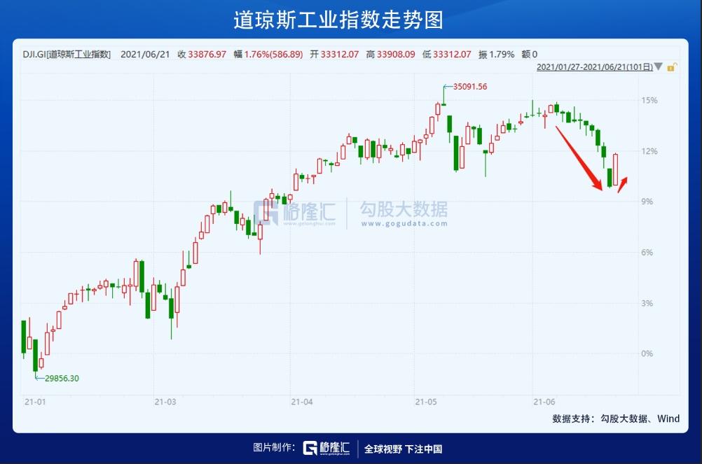 市场并不care货币拐点?