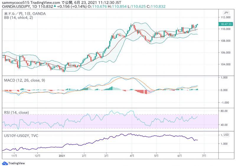 东京外汇股市日评:日经指数日盘大幅反弹,美元兑日元汇率小幅升高。