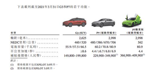 小鹏汽车赴港上市:2021年一季度交付13,340辆智能电动汽车