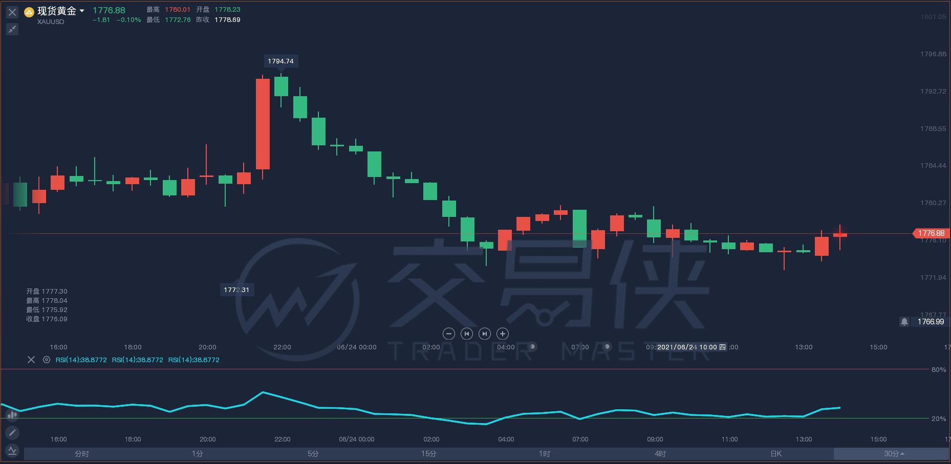 技术刘:现货黄金跌落1780关口,镑美亟待方向选择