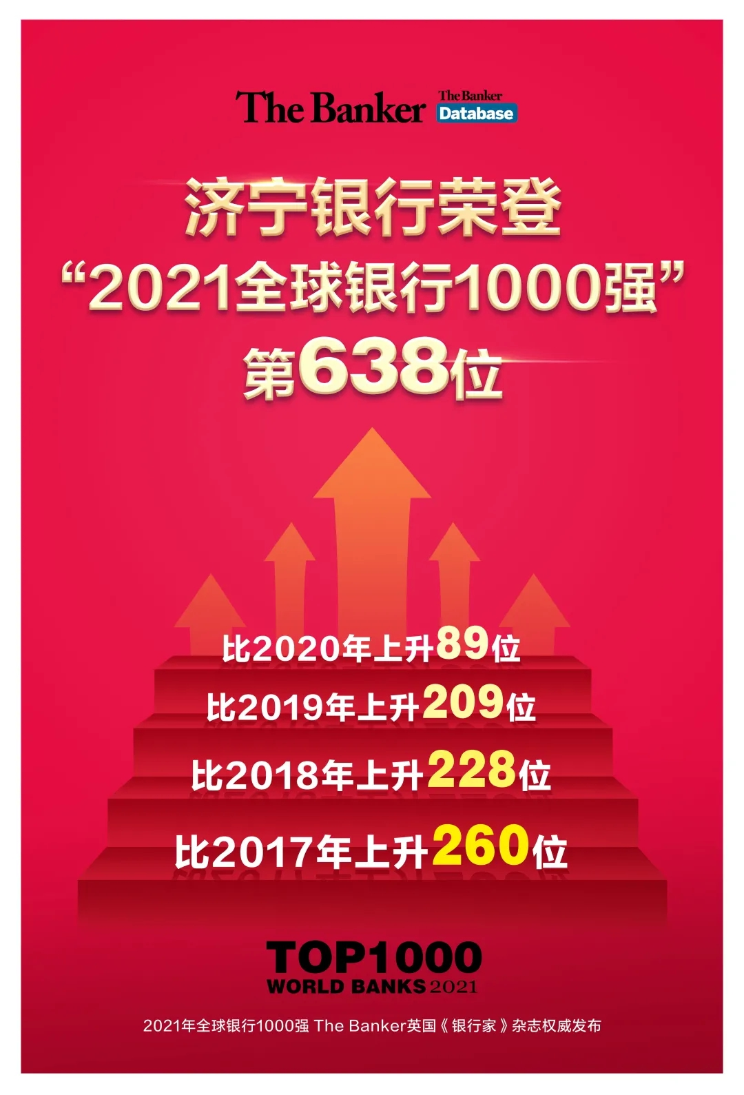 全球银行1000强榜单发布:济宁银行跃升至第638位