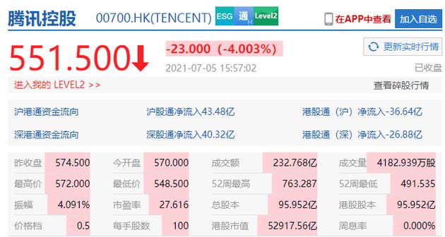 港股腾讯收盘跌4%市值5.29万亿港元