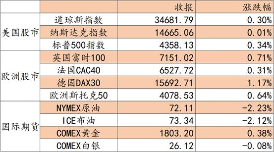 艾德证券期货:料日内恒指宽幅震荡 关注顺周期航运板块
