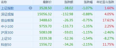 A股收评:沪指跌1%,锂电池等强势题材深调,外资净卖出逾百亿
