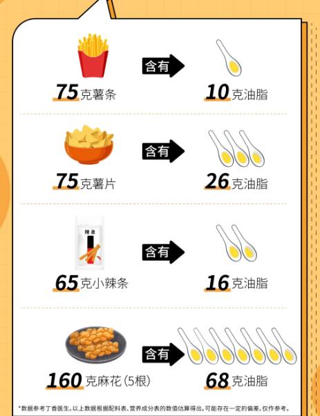 康宝莱提示:多吃一口这些食物,多一份长胖的风险!