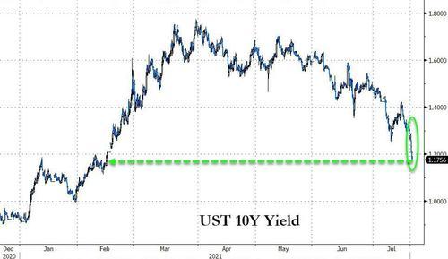 避险之夜!美债飙升美股暴跌 华尔街最担心的一幕发生了?