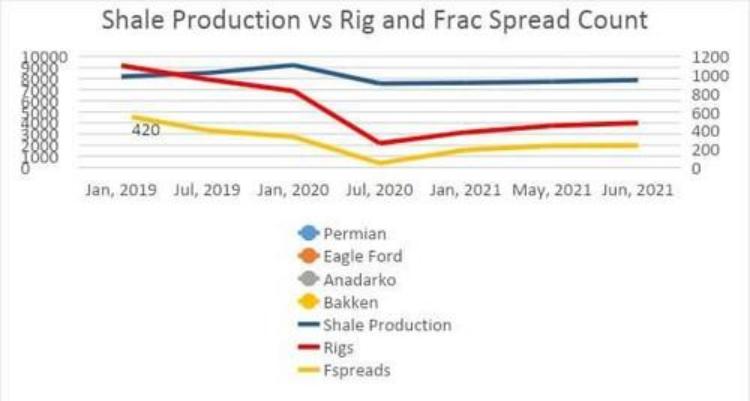 新的欧佩克+协议后,油价的下一步是什么?