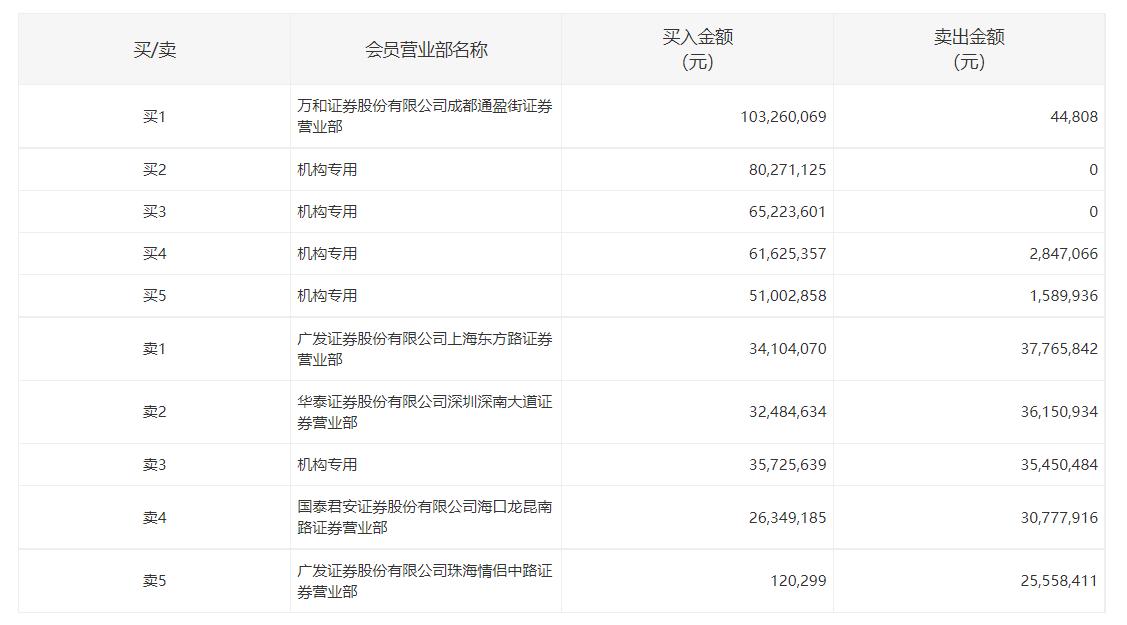 """无惧关注函?国民技术三连板,12亿""""专属""""定增、内幕交易疑云待解"""