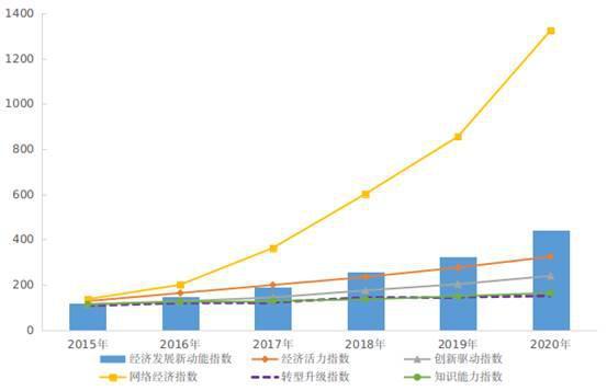 2020年我国经济发展新动能指数比上年增长35.3%