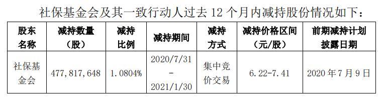 中国人保:第二大股东社保基金会拟6个月内减持不超过2%的公司股份