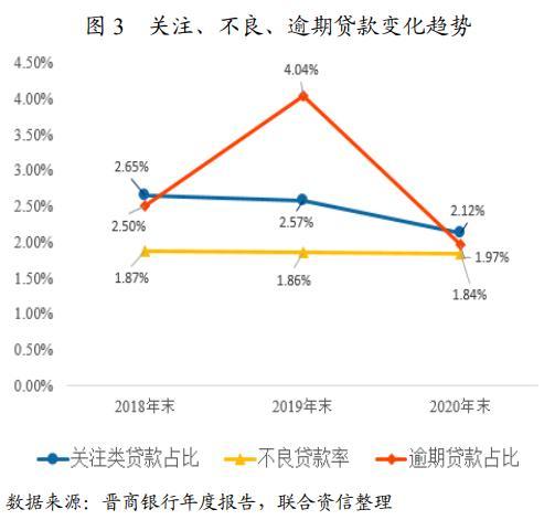 """评级观察   晋商银行获""""AAA""""评级 前五大贷款行业占比超50%"""