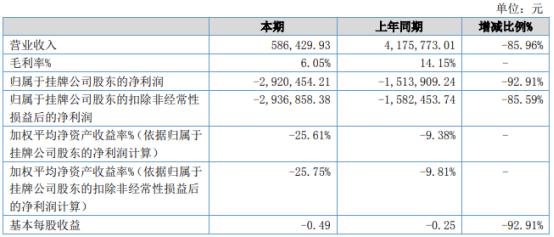 华语互动2021年上半年亏损292.05万同比亏损增加业务量减少