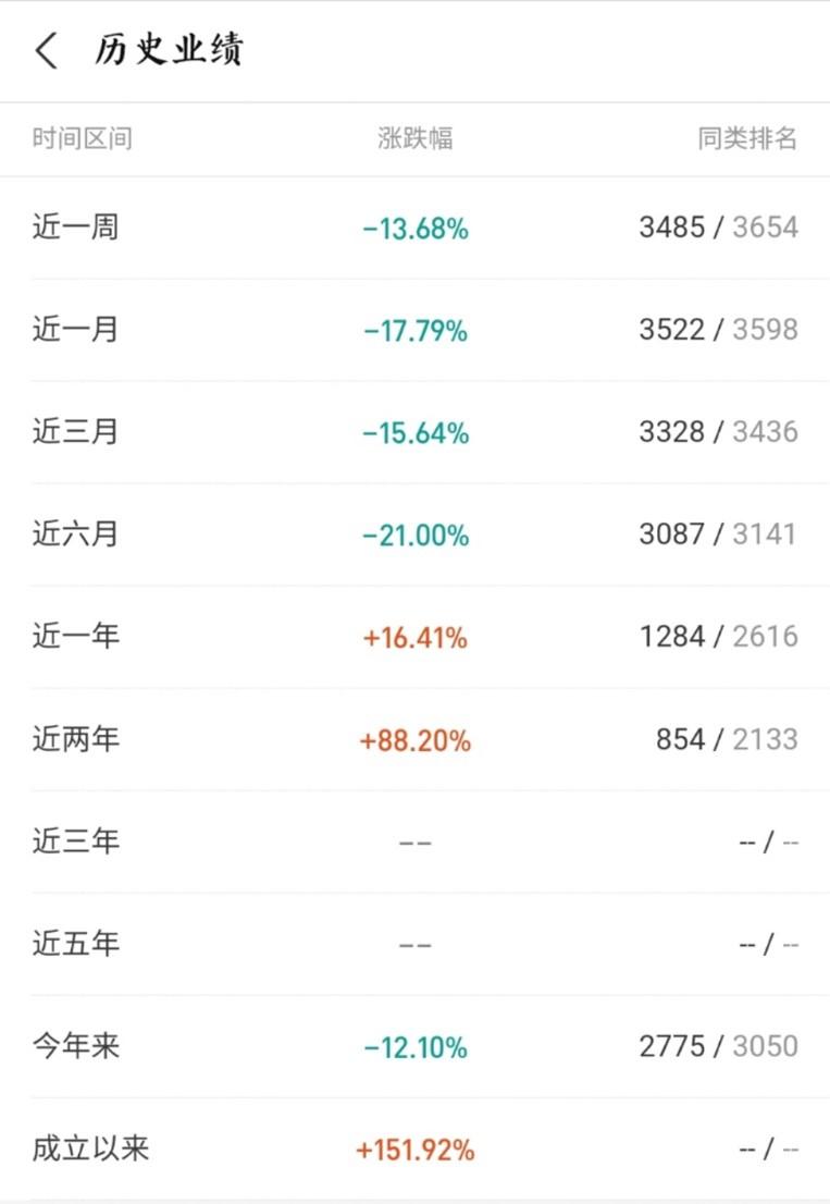"""基金""""一哥""""张坤翻车?旗下基金近半年跌幅21%排名倒数"""