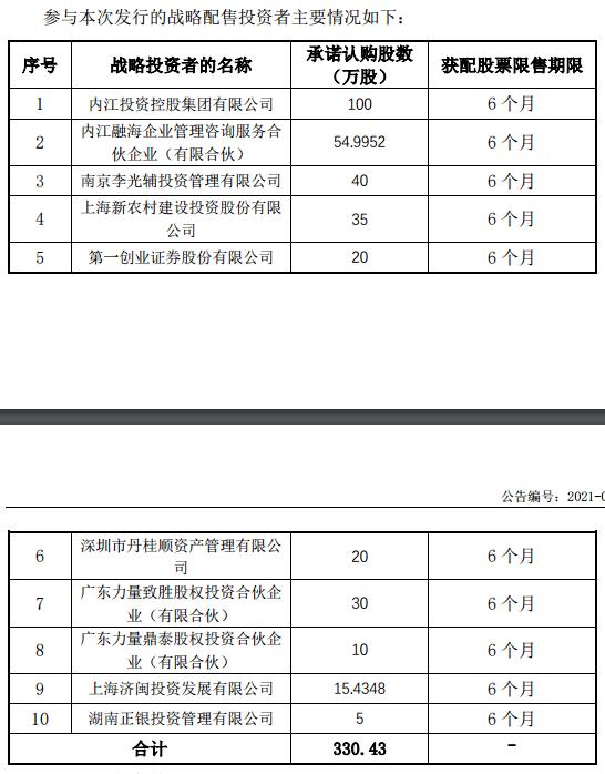 梓橦宫精选层发行价13.5元/股:7月30日申购获内江投资等10家战投加持