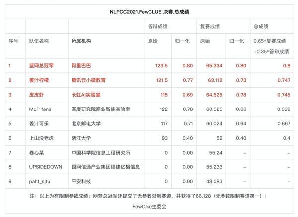 AI比人类更懂中文 阿里拿下FewCLUE双料冠军
