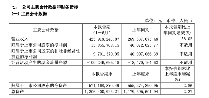 海南椰岛上半年净利润0.16亿 华东区收入大降近九成