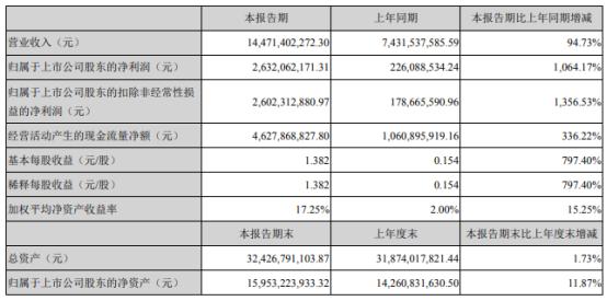 鲁西化工2021年上半年净利26.32亿增长1064.17%化工产品产销量增加