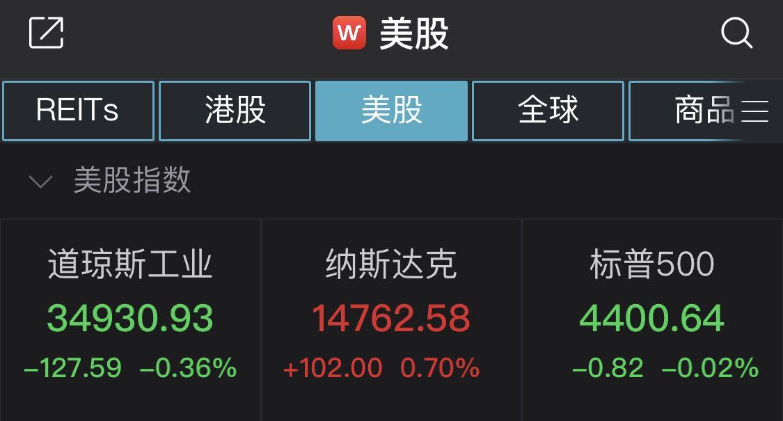 道指、标普500指数两连跌:中概股普涨,有道涨近30%