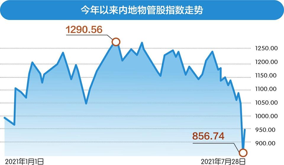 """连续两日暴跌后强势反弹 港股物业板块缘何上演""""过山车""""行情?"""