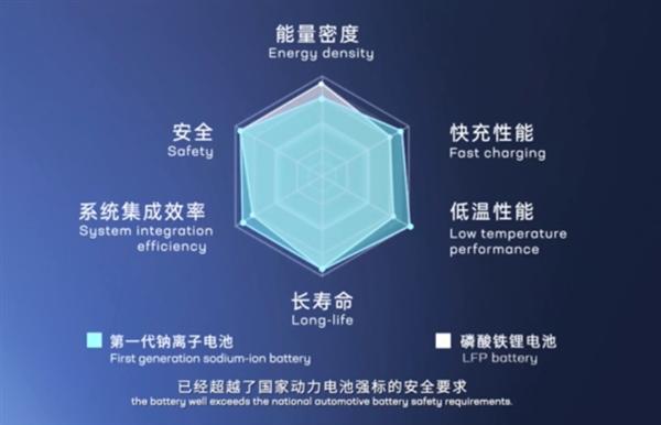 宁德时代第一代钠离子电池正式发布:低温/快充性能超锂电