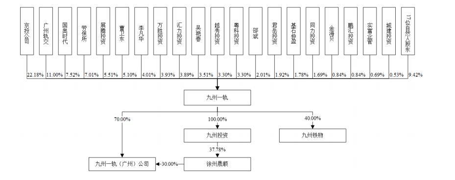 九州一轨股权结构,图源招股书