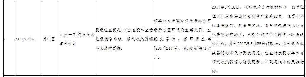 九州一轨2017年收到环保罚单,图源北京市房山区人民政府网站