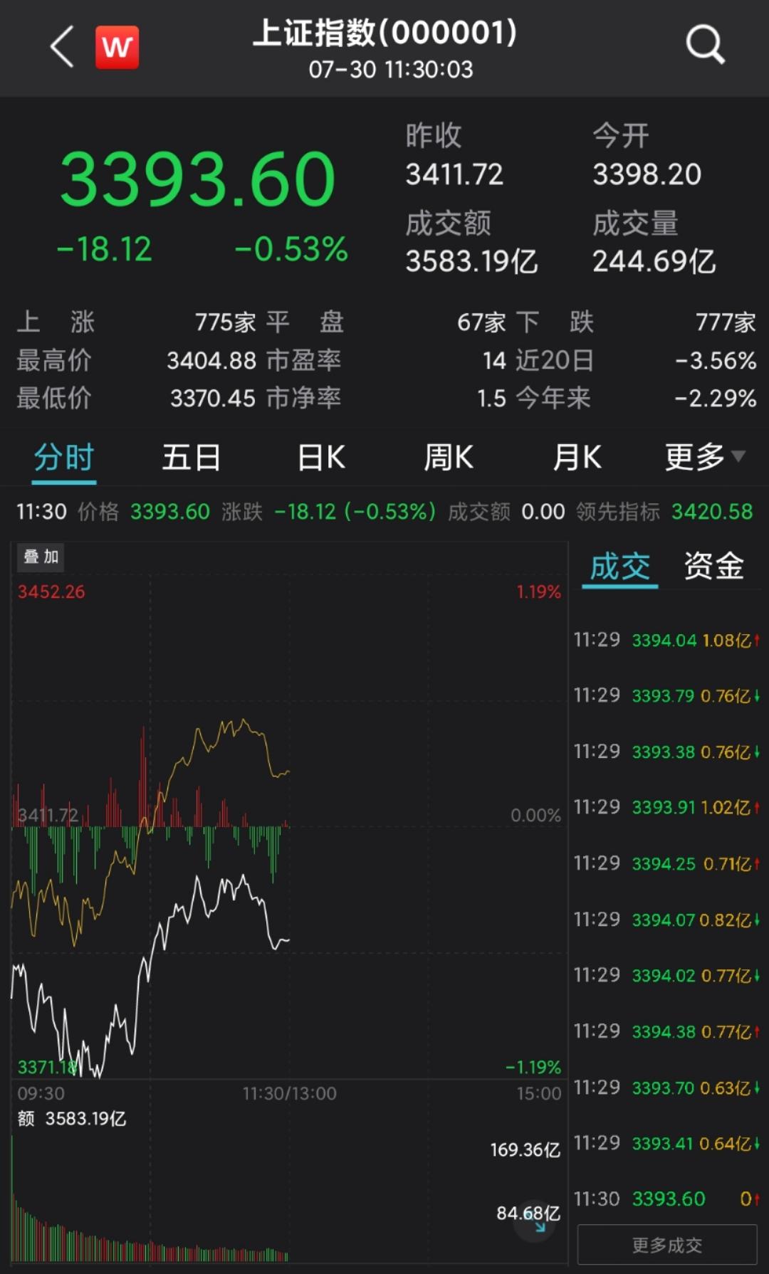 沪指低位运行跌0.53% 鸿蒙概念股逆市活跃
