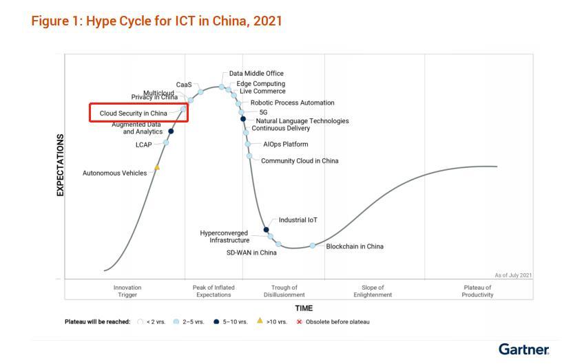 奇安信上榜Gartner CWPP和ICT技术成熟度弯线两项通知