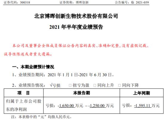 博晖创新2021年上半年预计亏损1250.万-1650万目前正处于停产改造状态