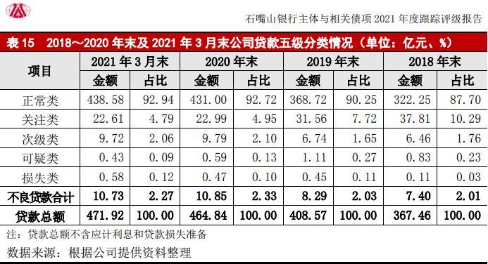 """评级观察   石嘴山银行获""""AA-""""评级 2名股东被列为失信被执行人"""