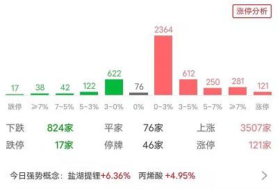 复盘丨白酒股回暖军工股活跃,权重起舞沪指放量大涨,8月A股的机会在哪?