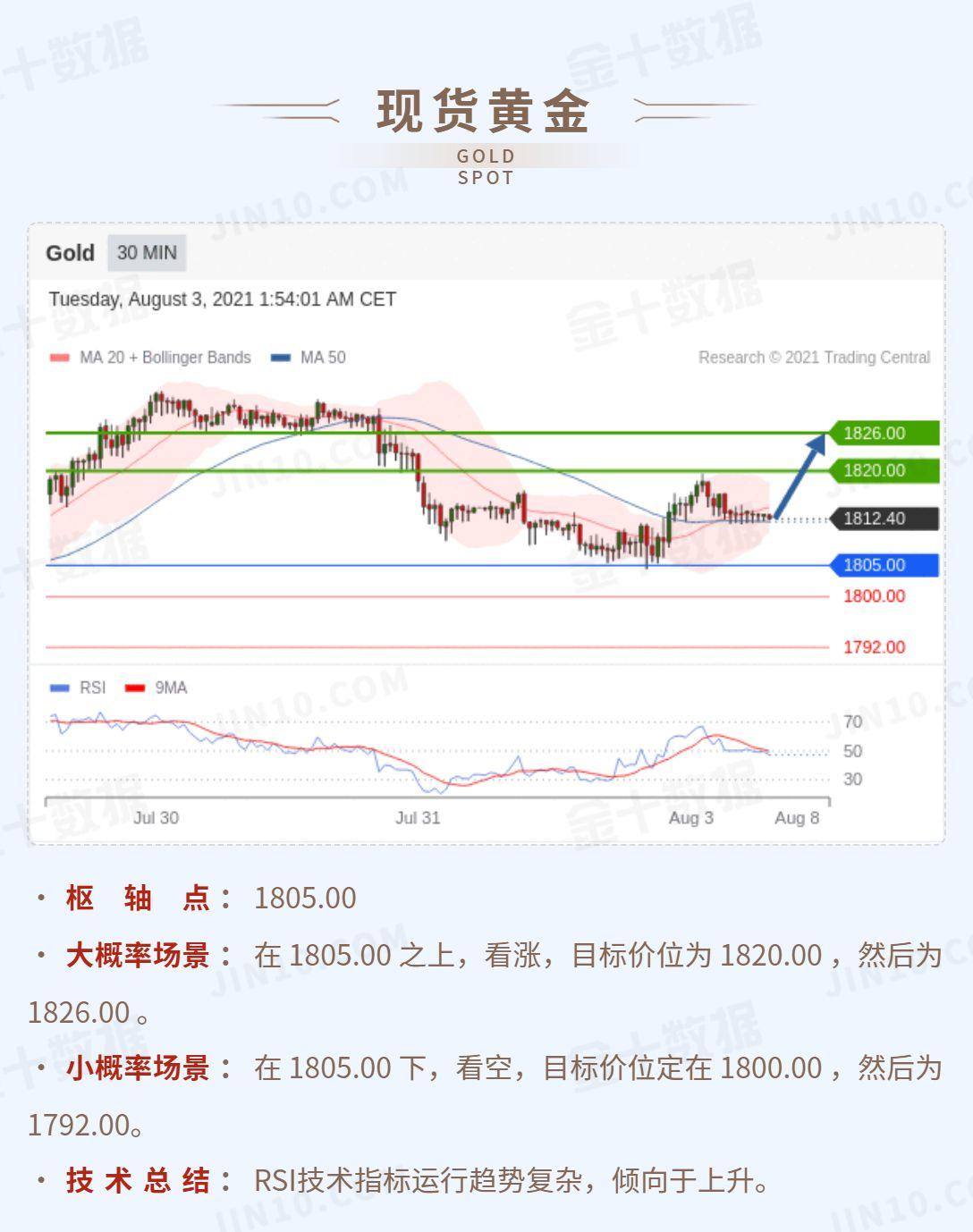 技术刘:现货黄金在1805上方看涨,白银继续承压