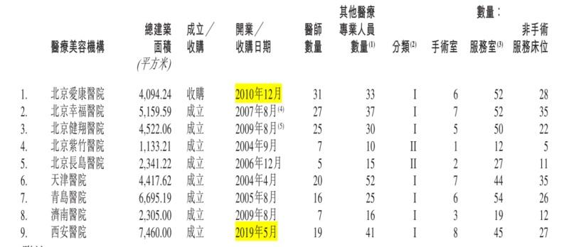 行政处罚年年有!伊美尔赴港上市,肉毒杆菌客户最多单次手术均价超7000,净利率仅4%去年刚刚扭亏