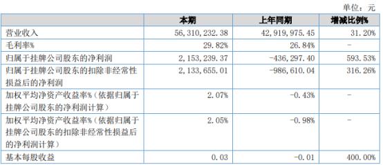 固特超声2021年上半年净利215.32万同比扭亏为盈各类超声清洗设备销售额增长