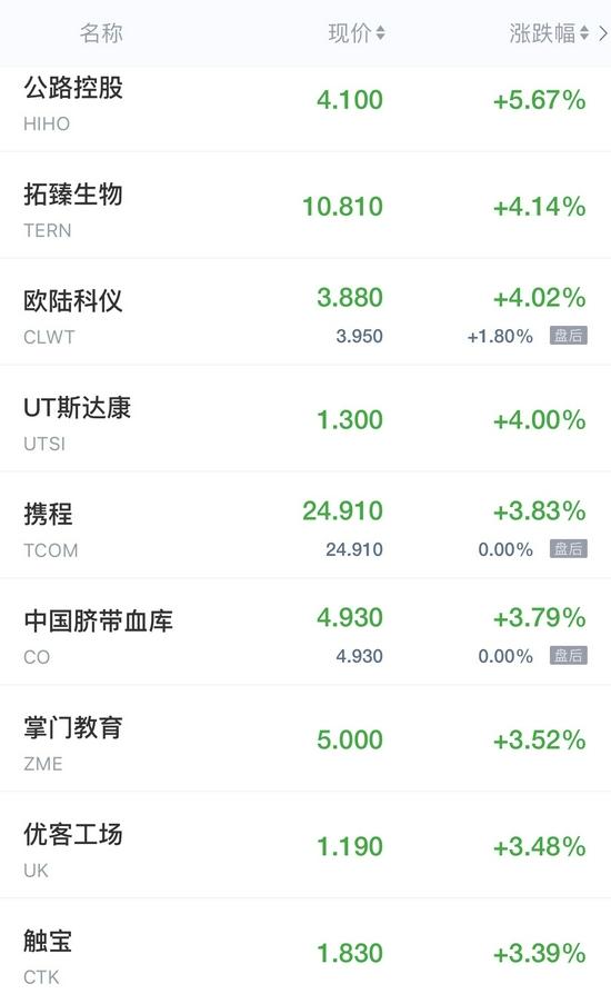 �衢T中概股周五收�P普跌 新能源汽�股下挫 百度跌超4%