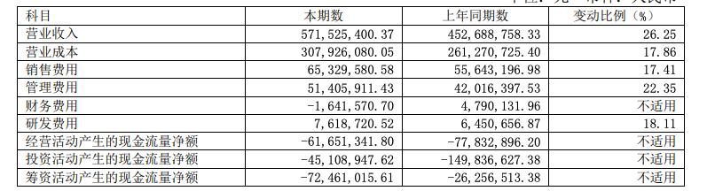 会稽山上半年净利润上升83.39% 销售费用增加17.41%